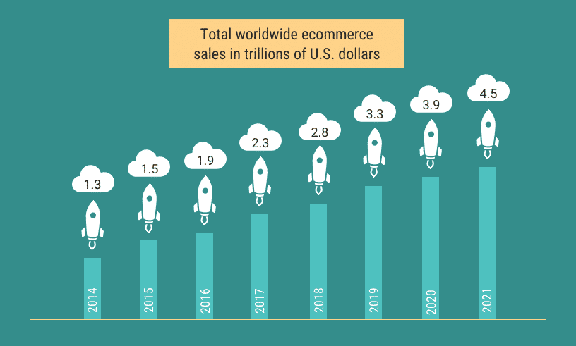 total-worldwide-ecommerce-sales-in-trillions-usdollars-lws